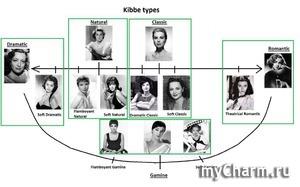 Система типажей Девида Кибби.