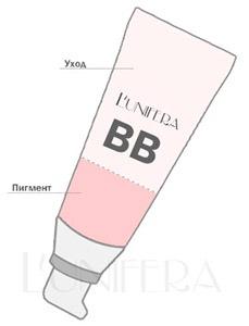 Использование и нанесение ББ крема