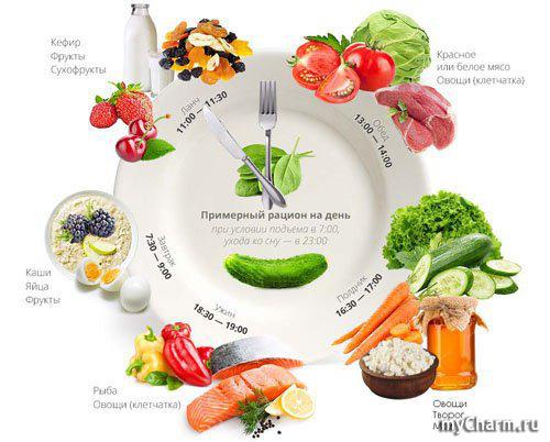 Спортивное питание# питание после тренировки# восстановление мышц